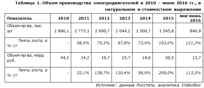 Объем производства электродвигателей в 2010 – июне 2016