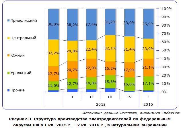 Структура производства электродвигателей по федеральным округам РФ