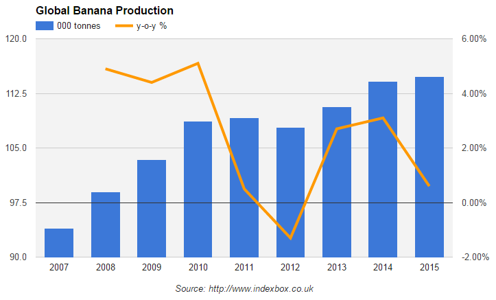 мировой рынок бананов