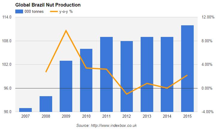 рынок бразильского ореха