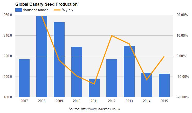 рынок канареечных семян