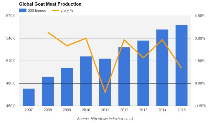рынок козьего мяса, мировой рынок козьего мяса