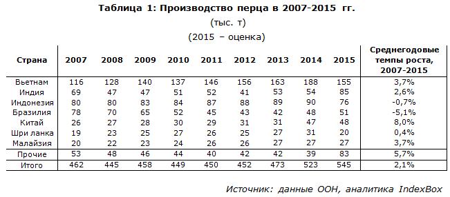 Производство перца в 2007-2015
