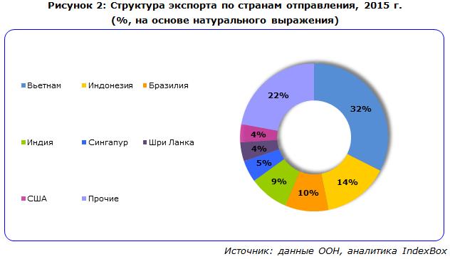 Структура экспорта по странам отправления