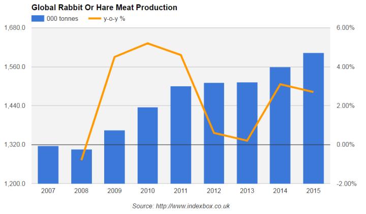 рынок мяса кроликов, мировой рынок мяса кроликов