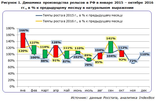 Динамика производства рельсов в РФ в январе 2015 – октябре 2016 гг., в % к предыдущему месяцу в натуральном выражении