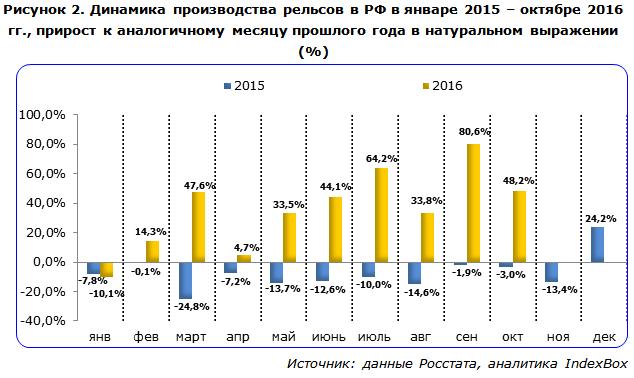 Динамика производства рельсов в РФ в январе 2015 – октябре 2016 гг., прирост к аналогичному месяцу прошлого года в натуральном выражении (%)