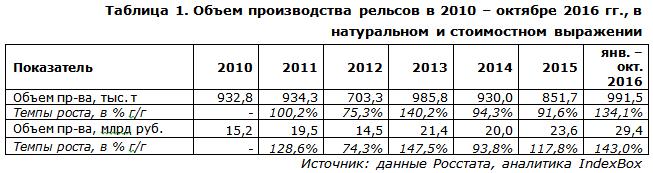 Объем производства рельсов в 2010 – октябре 2016 гг., в натуральном и стоимостном выражении