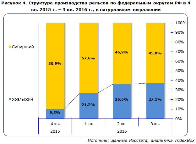 Структура производства рельсов по федеральным округам РФ в 4 кв. 2015 г. – 3 кв. 2016 г., в натуральном выражении