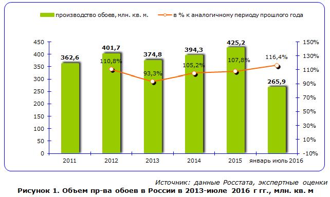 Объем производства обоев в России